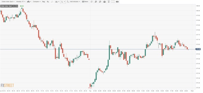 USD INDEX 15 分線 (來源: FXSTREET)
