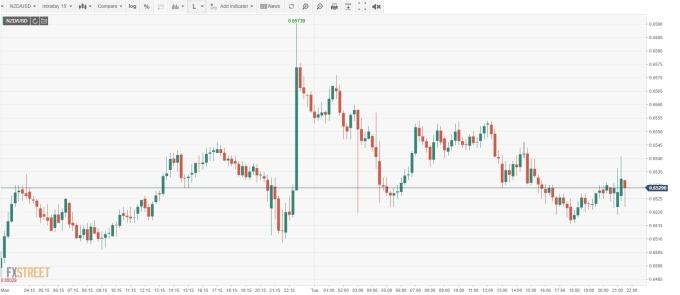 NZD/USD 15 分線 (來源: FXSTREET)