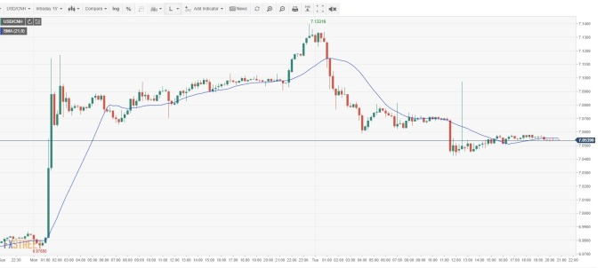 USD/CNH 15 分鐘線 (來源: FXSTREET)