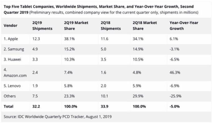 2019Q2 平板電腦市場前五大公司相關數據 (圖片: appleinsider.com)