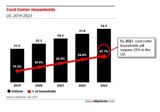 放棄傳統有線電視的訂閱的美國家庭數 (圖片:CNBC)