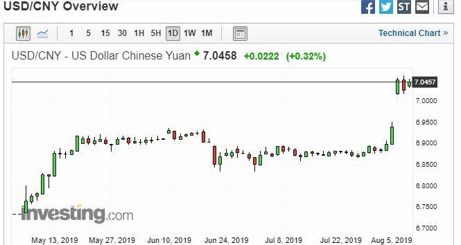美元兌在岸人民幣日線走勢圖