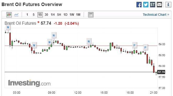 布蘭特原油 15 分鐘走勢圖 圖片來源:investing.com