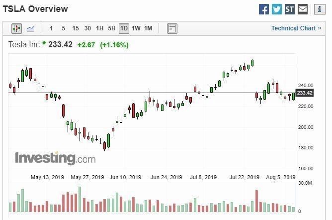 特斯拉股價走勢 (圖片: Investing)