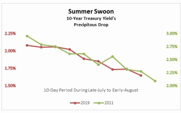 10 年期美債殖利率走勢 (圖片: CNBC)