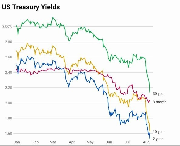 美債殖利率走勢 (圖片: CNBC)