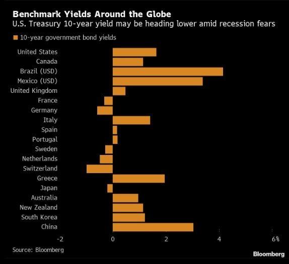 各國 10 年期公債殖利率 (圖片: 彭博)