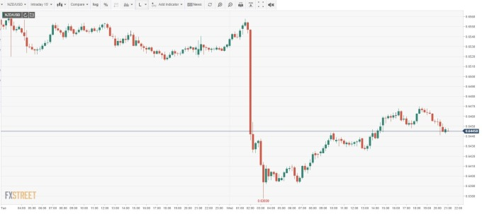 NZD/USD 15 分鐘線 (來源: FXSTREET)