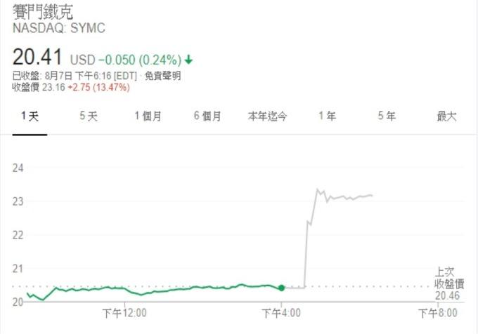 賽門鐵克股價 (來源: Google)