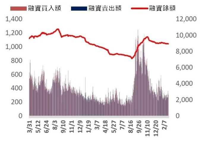 (資料來源: wind) 近期融資餘額呈現下滑趨勢