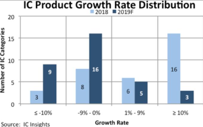 33 種 IC 產品類別成長率分佈 (圖片:IC Insights)