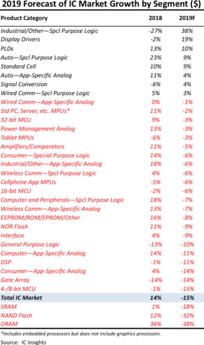 33 種 IC 產品類別的銷售額排名 (圖片:IC Insights)