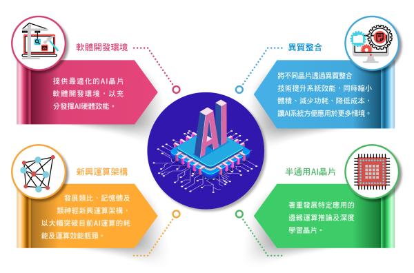 聚焦四大 AI 晶片議題重點。