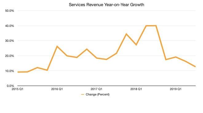 蘋果過去四年服務營收增長走勢圖。(圖片:翻攝 Appleinsider)