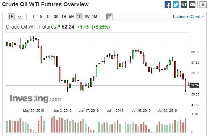 紐約輕原油 (WTI) 日線走勢圖 圖片:investing.com