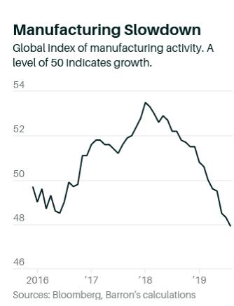 全球工業生產自 2017 年晚期就開始一路下降