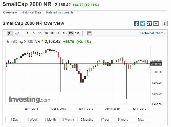 追蹤小型股的羅素 2000 指數走勢 (圖片: Investing)