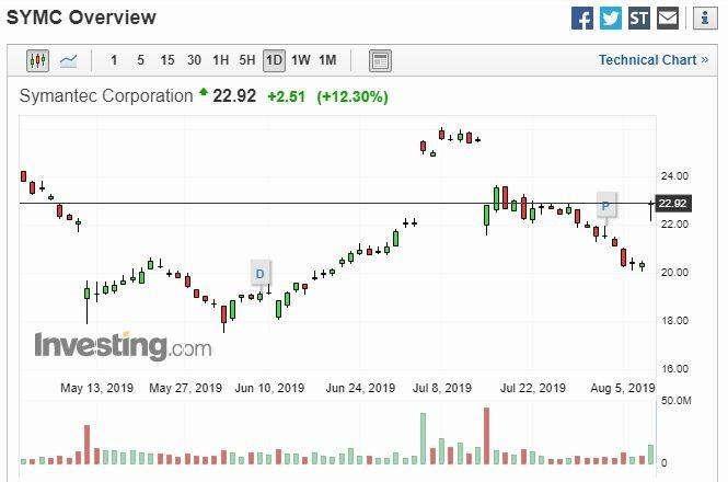 賽門鐵克股價 (圖片: Investing)