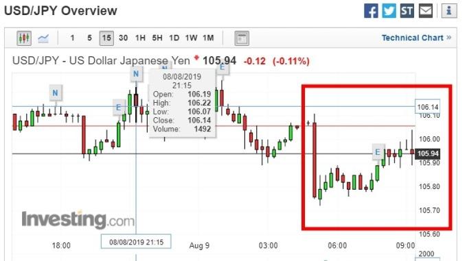 截稿前,美元兌日圓走勢圖。(圖:investing)