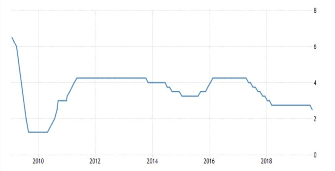祕魯基準利率 (來源: investing.com)