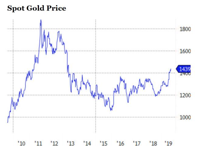 黃金價格走勢 (圖片:ETF.com)