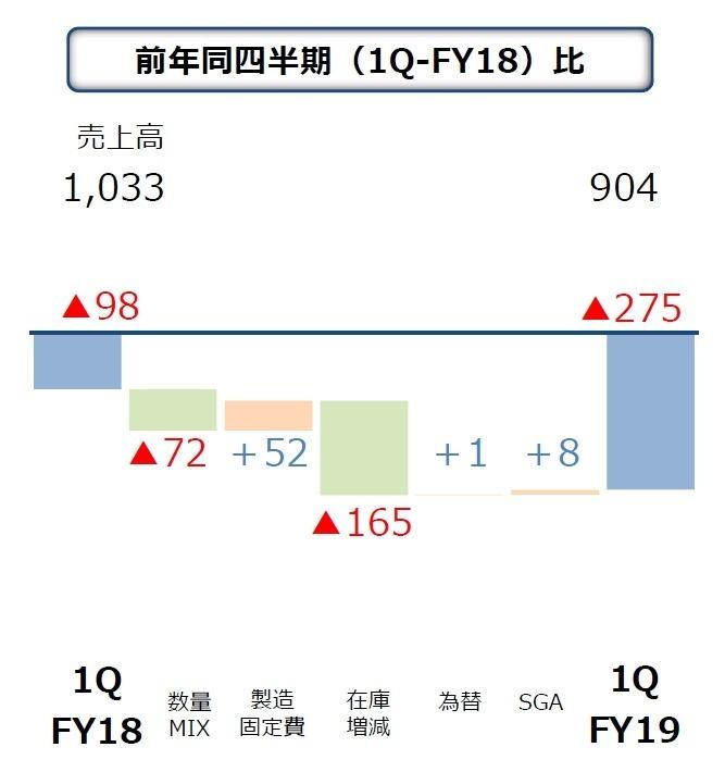 JDI 營業利益表現 圖片:JDI