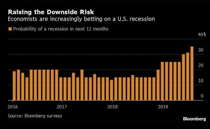 市場經濟學家預期未來 12 個月美國經濟進入衰退之機率升至 35% 圖片:Bloomberg
