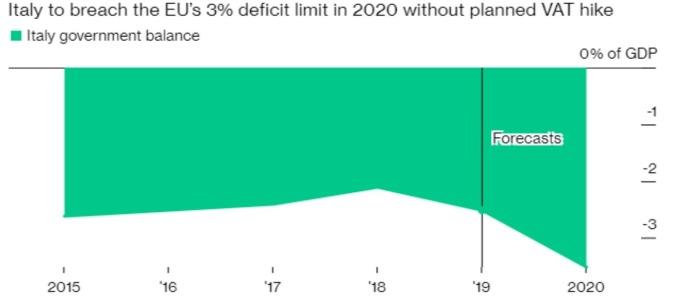 義大利財政赤字與預估 (來源:Bloomberg)