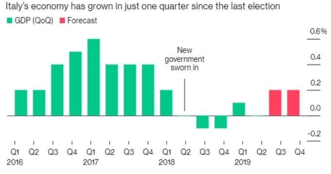 義大利 GDP 與預估 (來源:Bloomberg)