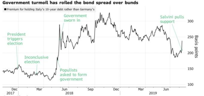 義大利公債與德債利差 (來源:Bloomberg)