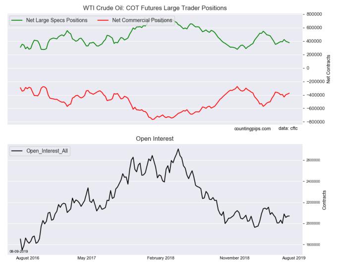 WTI 原油非商業期貨 (圖表取自 countingpips.com)