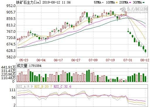 資料來源: 東方財富網, 中國鐵礦砂期貨主要合約周線走勢