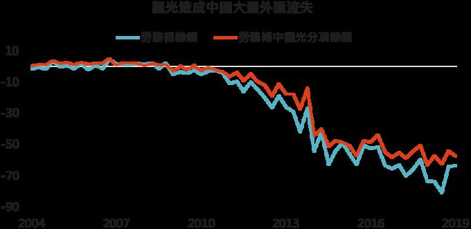 資料來源:Bloomberg,「鉅亨買基金」整理,2019/8/8。