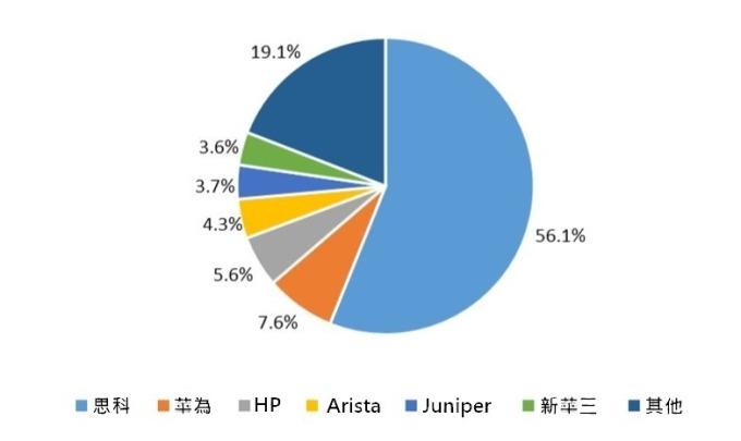 (資料來源: 產業信息網) 全球交換機市場結構