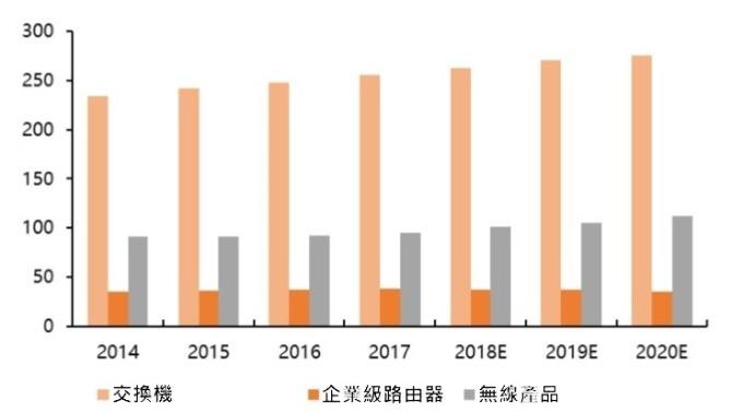 (資料來源: IDC) 全球網路設備市場規模 (億美元)