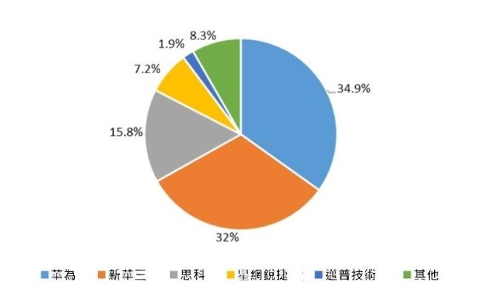 (資料來源: 產業信息網) 中國交換機市場結構