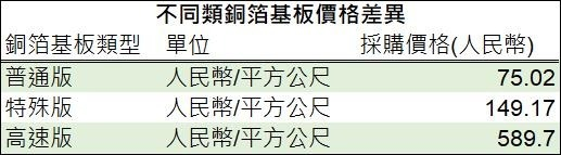 (資料來源: 深南電路, 鉅亨網製表)