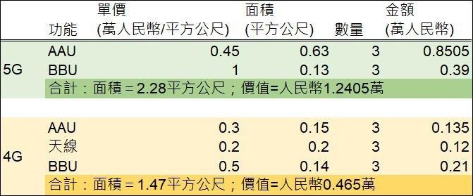 (資料來源: 中國國盛證券, 鉅亨網製表)