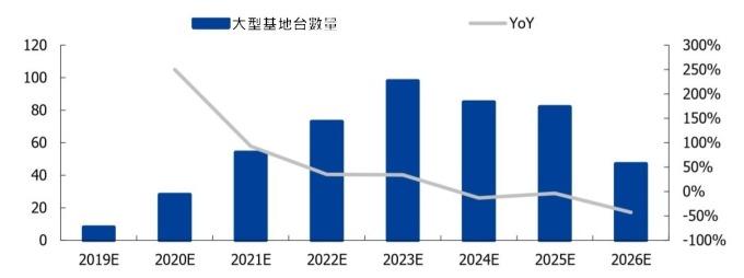 (資料來源: 賽迪顧問) 大型基地台年建設數量預測