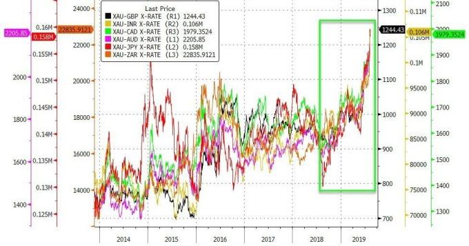 金價在多國已衝至接近歷史高點 (圖表取自 Zero Hedge)