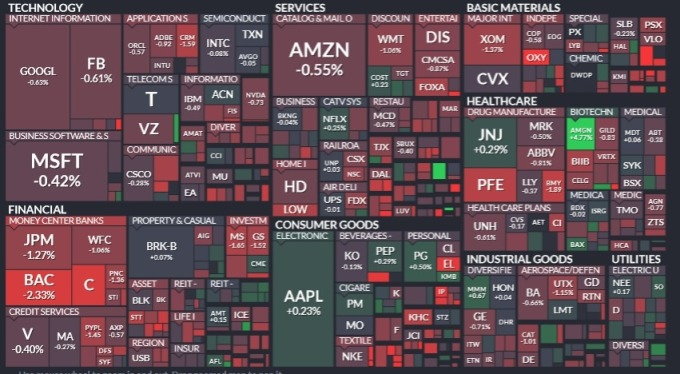 標普所有板塊淪陷,金融、材料、能源領跌。(圖片:Finviz)