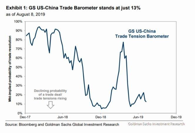 高盛分析美中貿易緊張情勢將在下週攀升 (圖片: MarketWatch)