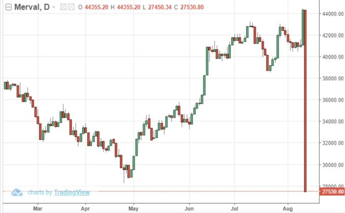 阿根廷股市日線 (來源: Trading economics)
