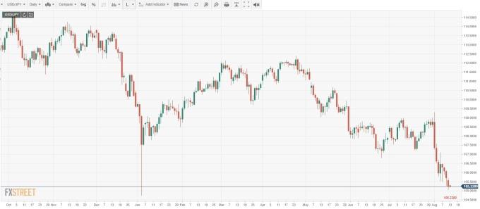 USD/JPY 日線 (來源: FXSTREET)