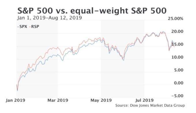 紅: S&P500 藍: 權重相等的 S&P500(RSP) (來源: MarketWatch)