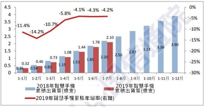 (資料來源:中國信通院)
