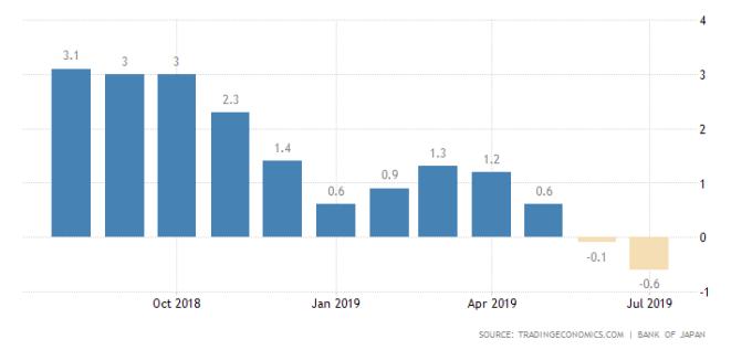 日生產者物價指數連 2 月下滑、出現 31 個月來最大降幅。(圖片:tradingeconomics)