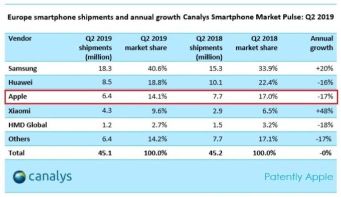 2019Q2歐洲智慧型手機出貨量統計(圖片:www.patentlyapple)