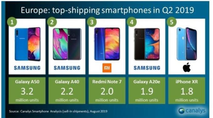 2019Q2歐洲前五大出貨量的智慧型手機(圖片:www.patentlyapple)
