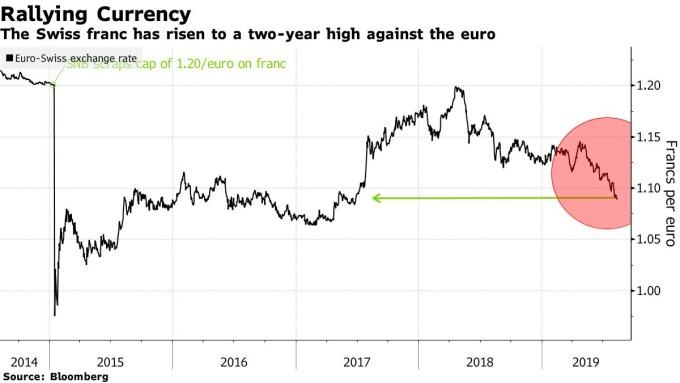 EUR/CHF (來源: Bloomberg)